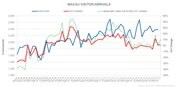 THE M3: BET SIZE; MGM COTAI; VISITOR ARRIVALS; S'PORE GDP - V