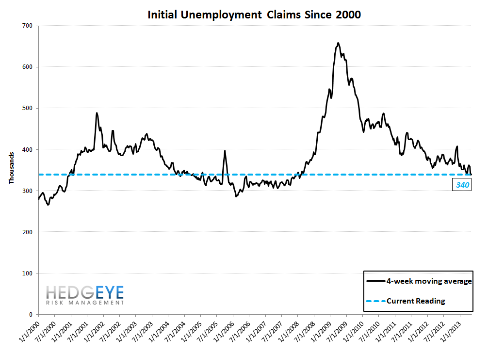 INITIAL CLAIMS: LABOR MARKET RESUMES FULL STEAM AHEAD - 10