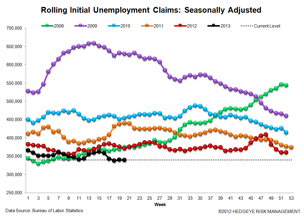 INITIAL CLAIMS: LABOR MARKET RESUMES FULL STEAM AHEAD - 3