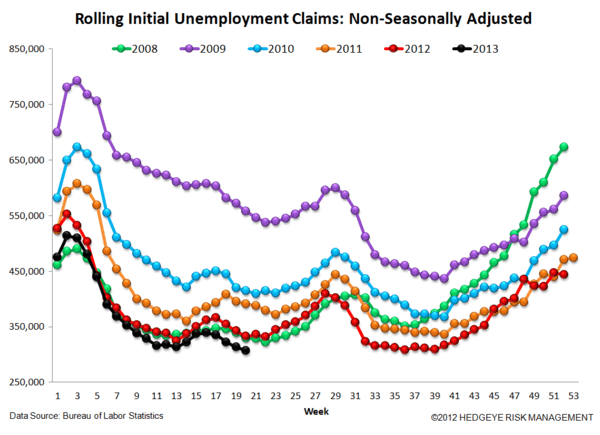 INITIAL CLAIMS: LABOR MARKET RESUMES FULL STEAM AHEAD - 6