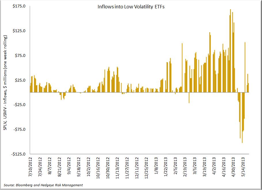 The Case against Consumer Staples Stocks - Low Vol Inflows
