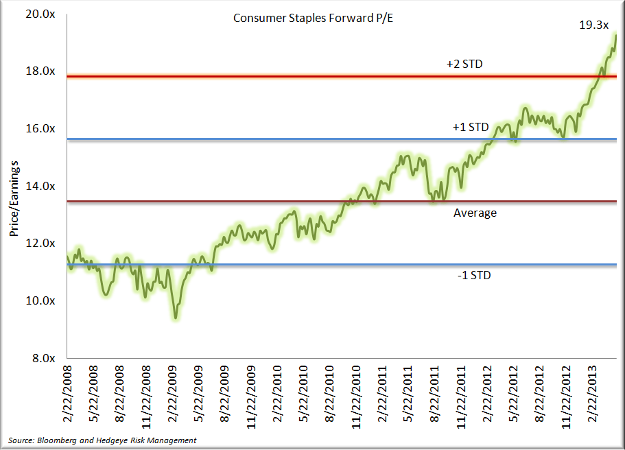 The Case against Consumer Staples Stocks - Sector PE 5.23.13