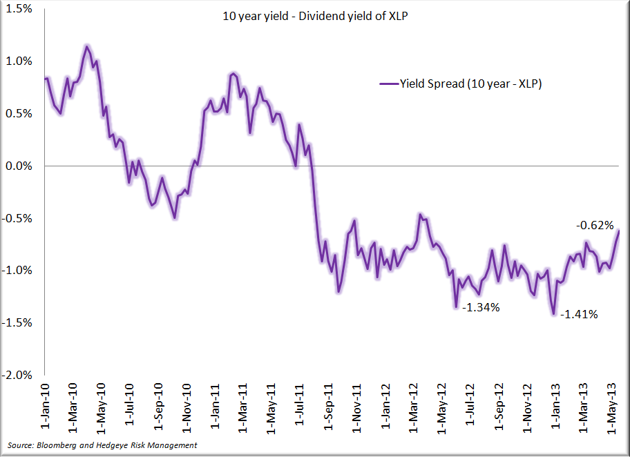 The Case against Consumer Staples Stocks - Yield Spread 5.23.13