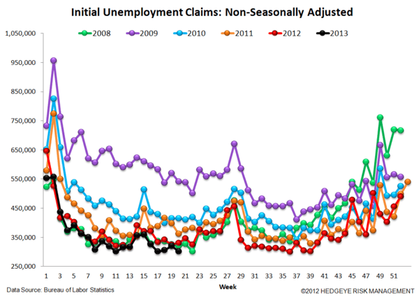 INITIAL CLAIMS: LABOR MARKET RESUMES FULL STEAM AHEAD - JS 5