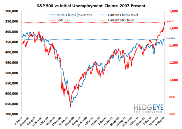 INITIAL CLAIMS: LABOR MARKET RESUMES FULL STEAM AHEAD - JS 7