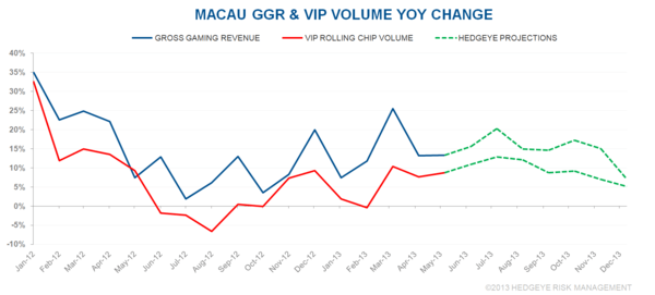 CHART DU JOUR: MACAU GROWTH ACCELERATING? - ggr