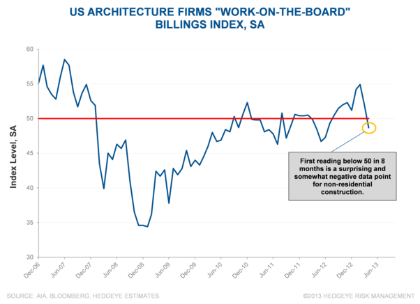 Just Charts: Architectural Billings - Picture1