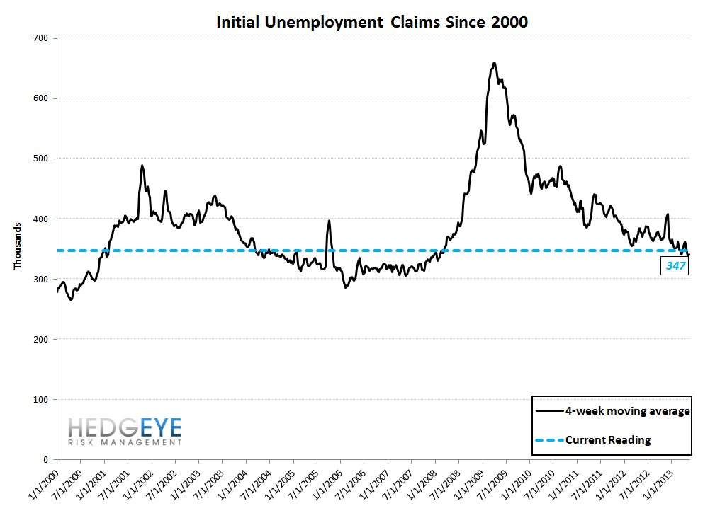 INITIAL CLAIMS: JOB LOSSES SLOW AT AN ACCELERATING RATE - 10