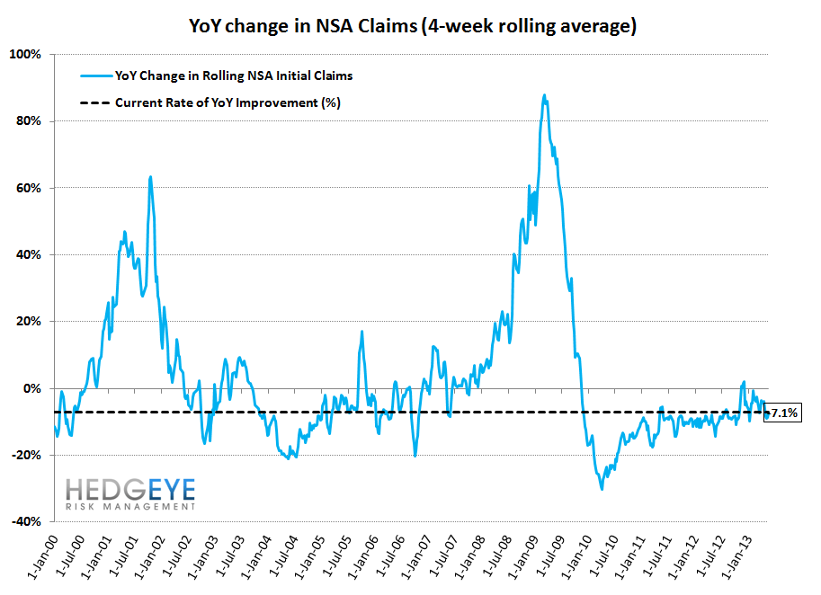 INITIAL CLAIMS: JOB LOSSES SLOW AT AN ACCELERATING RATE - 11