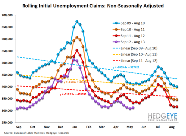 INITIAL CLAIMS: JOB LOSSES SLOW AT AN ACCELERATING RATE - 12