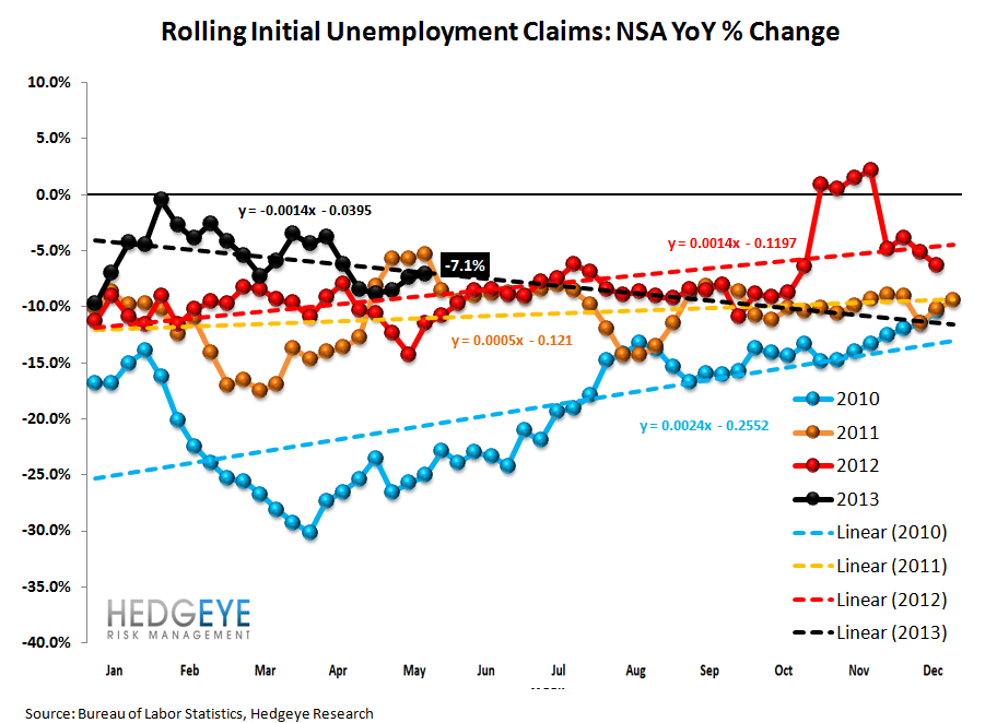 INITIAL CLAIMS: JOB LOSSES SLOW AT AN ACCELERATING RATE - 2