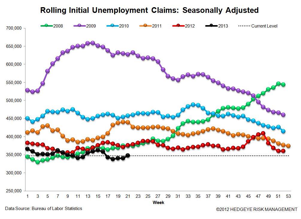 INITIAL CLAIMS: JOB LOSSES SLOW AT AN ACCELERATING RATE - 3