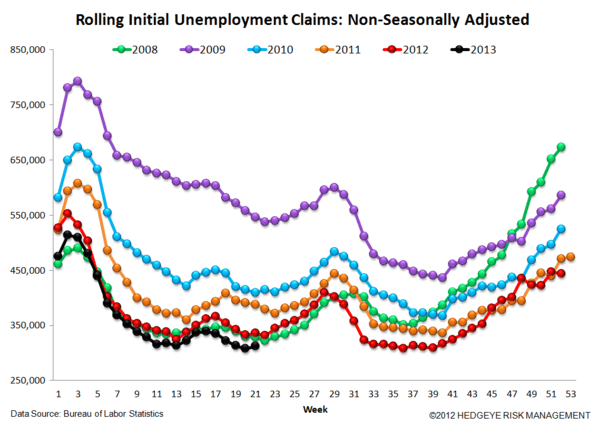 INITIAL CLAIMS: JOB LOSSES SLOW AT AN ACCELERATING RATE - 6