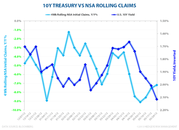 TREASURY YIELDS VS. JOBLESS CLAIMS - 10Y vs NSA claims 053013