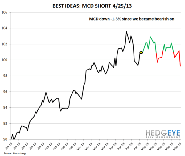 WHY WE LIKE SBUX – DON'T LIKE MCD - best ideas mcd