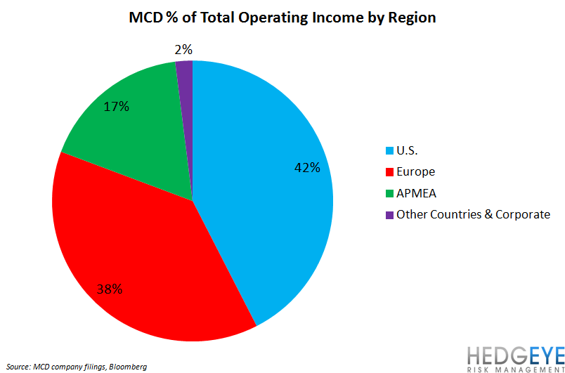 WHY WE LIKE SBUX – DON'T LIKE MCD - mcd operating income