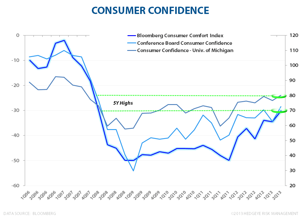 MAY FLOWERS:  STILL LONG #GrowthAccelerating - Consumer Confidence 053013