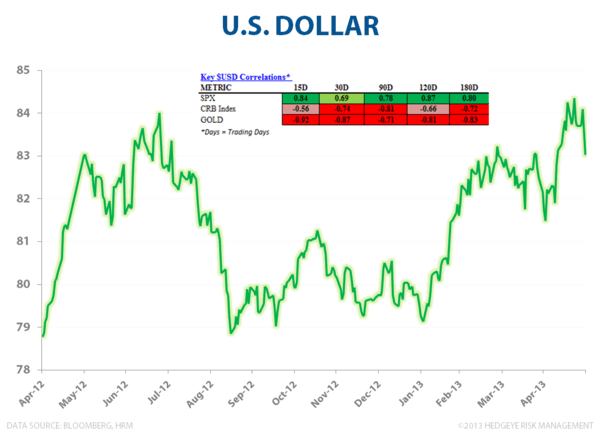 MAY FLOWERS:  STILL LONG #GrowthAccelerating - DXY 053013