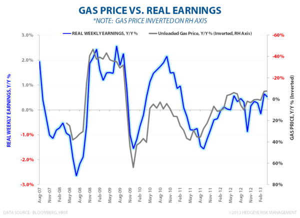 MAY FLOWERS:  STILL LONG #GrowthAccelerating - Gas vs. Real Earnings