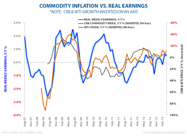MAY FLOWERS:  STILL LONG #GrowthAccelerating - Inflation vs Real Earnings