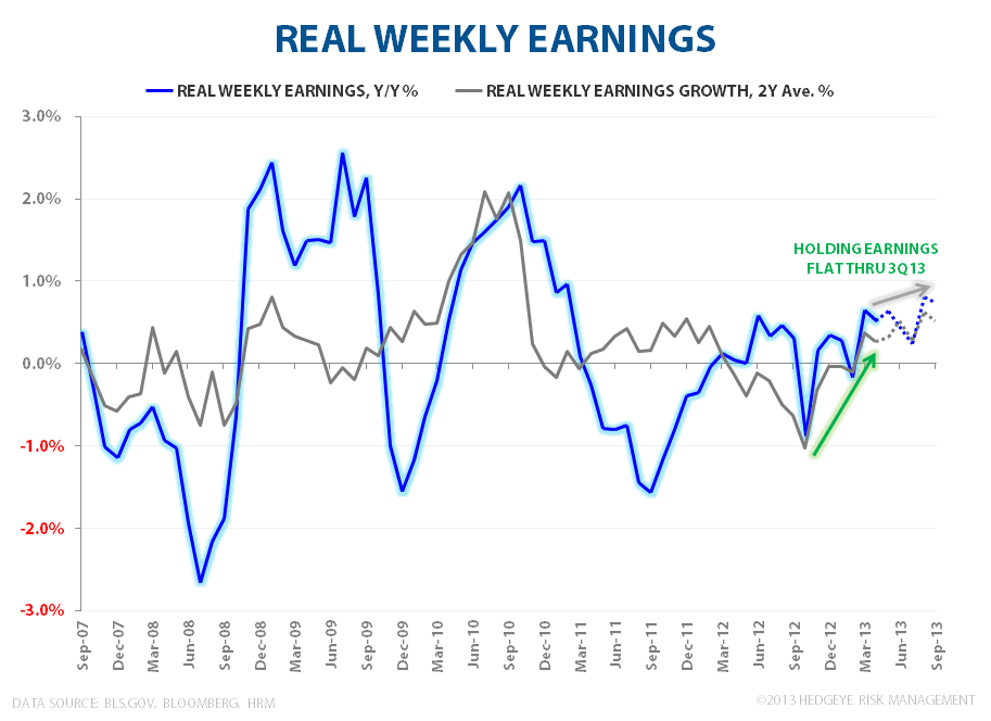 MAY FLOWERS:  STILL LONG #GrowthAccelerating - Real Earnings 053013