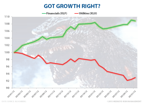 Question: Got Growth Right? - XLF vs XLU