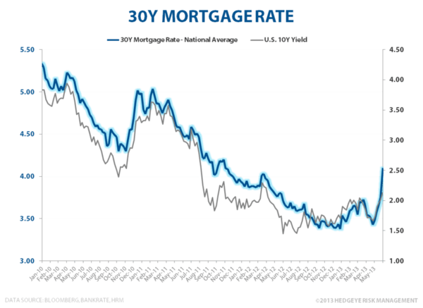 Mortgage Rates Go Vertical - 30Y Mortgage Rate 060313