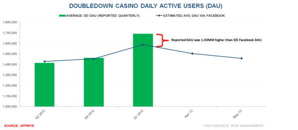CHART DU JOUR: THE MOBILE IMPACT ON IGT'S DOUBLEDOWN - dd