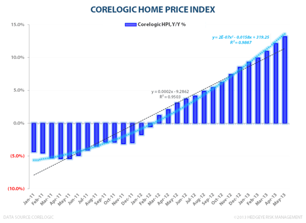 Housing's Parabola & The Household Balance Sheet Recovery - Corelogic May Prelim 060313