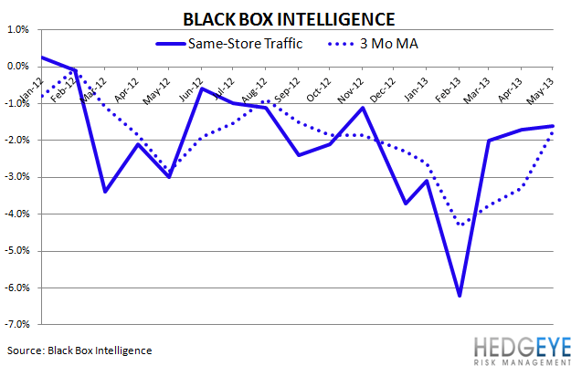 2Q13 CASUAL DINING RECOVERY - Blackbox SRT