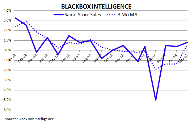 2Q13 CASUAL DINING RECOVERY - blackbox SRS
