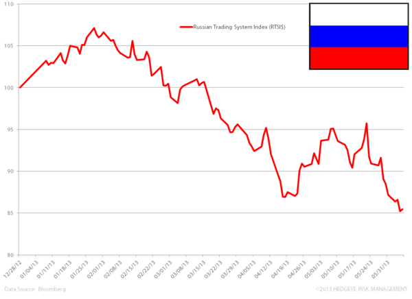 Bearish on the Russian Bear - russia