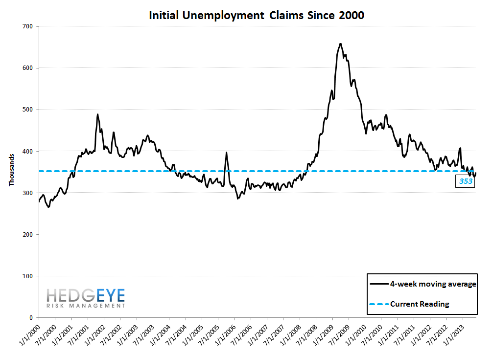 INITIAL CLAIMS: STAGNATION MIRAGE - 10