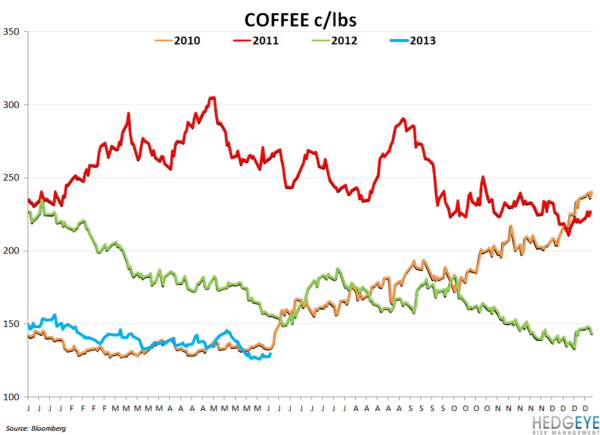 SBUX WELL CAFFEINATED - coffee chart