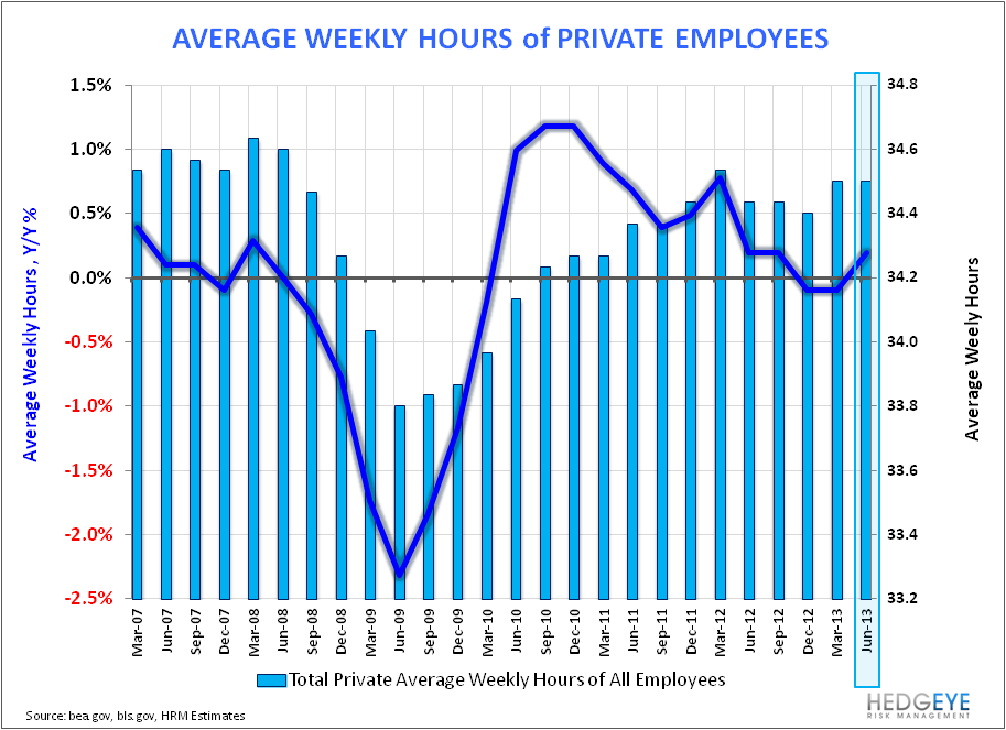 MAY EMPLOYMENT: END OF WORLD STYMIED AGAIN - Ave Weekly Hours of Private EMployees