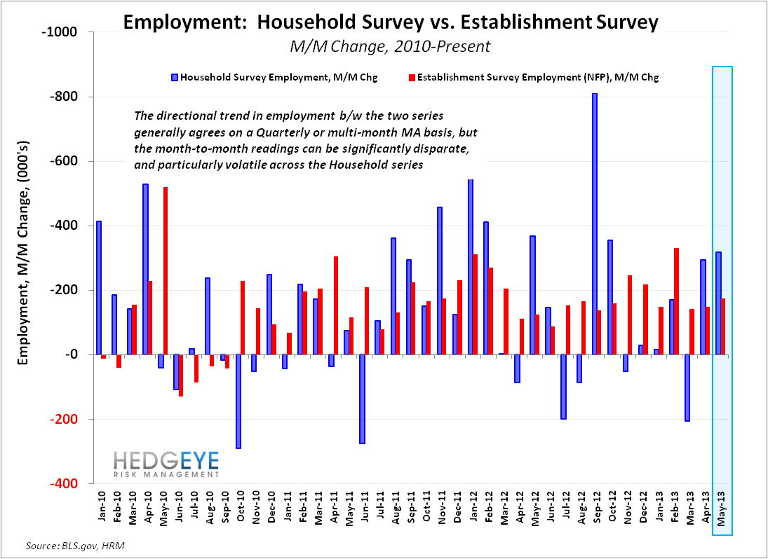 MAY EMPLOYMENT: END OF WORLD STYMIED AGAIN - CES vs CPS