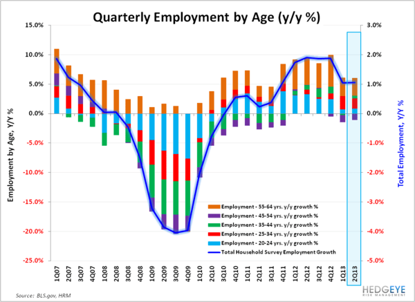 MAY EMPLOYMENT: END OF WORLD STYMIED AGAIN - Employment by Age Qtrly