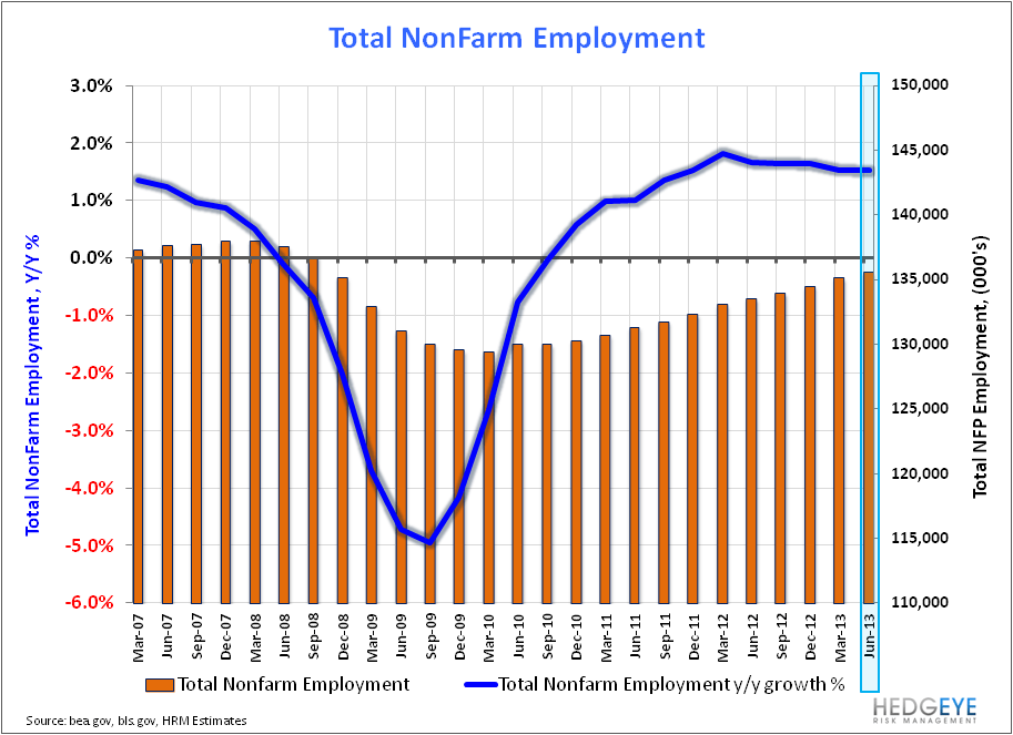 MAY EMPLOYMENT: END OF WORLD STYMIED AGAIN - NFP Qtrly