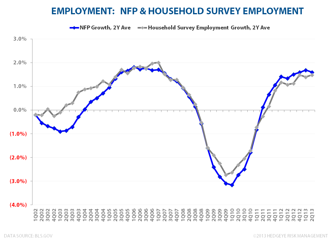 MAY EMPLOYMENT: END OF WORLD STYMIED AGAIN - NFP   Household Survey 2Y