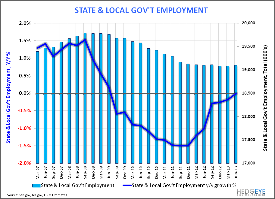 MAY EMPLOYMENT: END OF WORLD STYMIED AGAIN - State   Local Govt empl