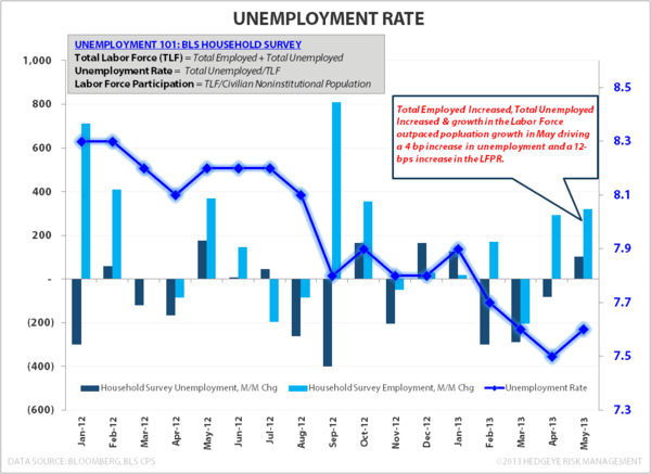MAY EMPLOYMENT: END OF WORLD STYMIED AGAIN - Unemployment Rate