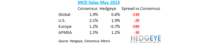 MCD SALES PREVIEW - mcd may sales
