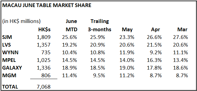 MACAU: SLOWER START TO JUNE - june2