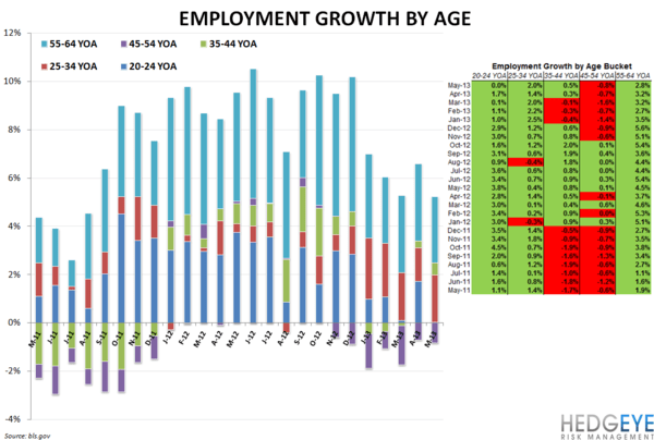 EMPLOYMENT DATA MIXED FOR RESTAURANTS - employment by age 610