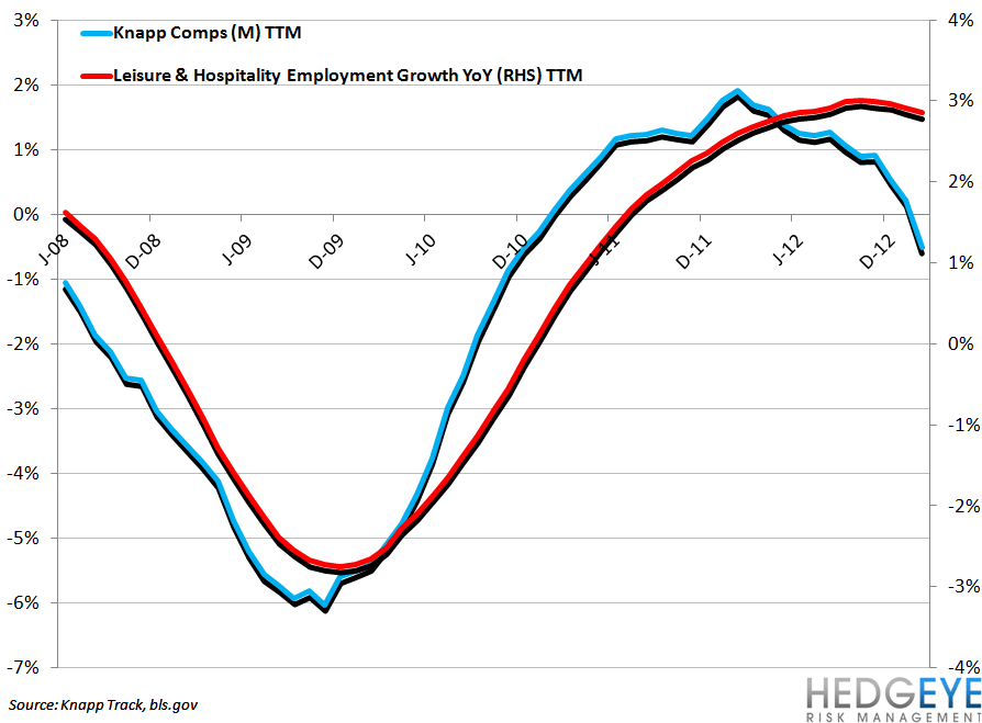 EMPLOYMENT DATA MIXED FOR RESTAURANTS - knapp comps vs L H