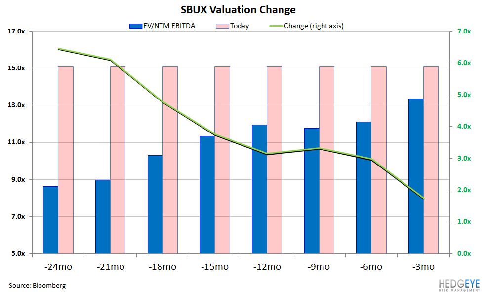 SBUX: WELL CAFFEINATED - sbux valuation cahnge