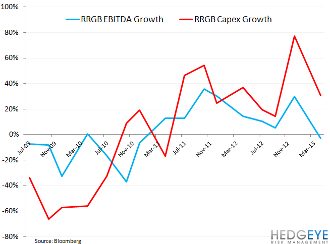 RRGB HAS TOO MANY BALLS IN THE AIR - rrgb ebitda vs capex growth