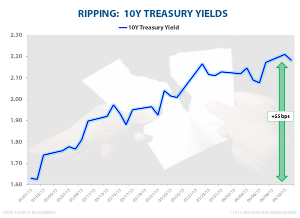 HEARD ON THE AM CALL: #RIPPING - Ripping 10Y Treasury
