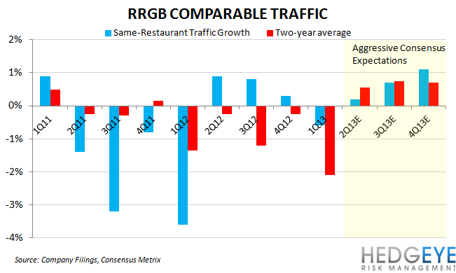 CORRECTED: RRGB HAS TOO MANY BALLS IN THE AIR - RRGB traffic
