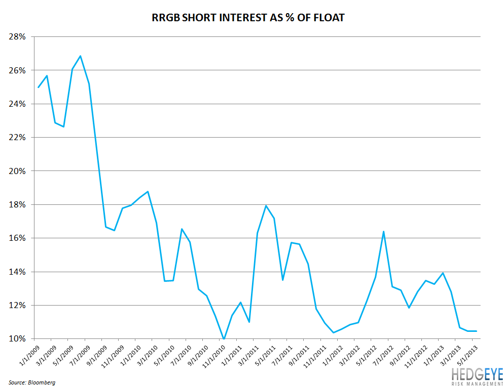 CORRECTED: RRGB HAS TOO MANY BALLS IN THE AIR - rrgb SHORT interest